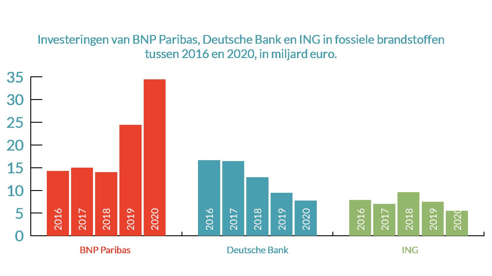 investeringen banking on climate change België